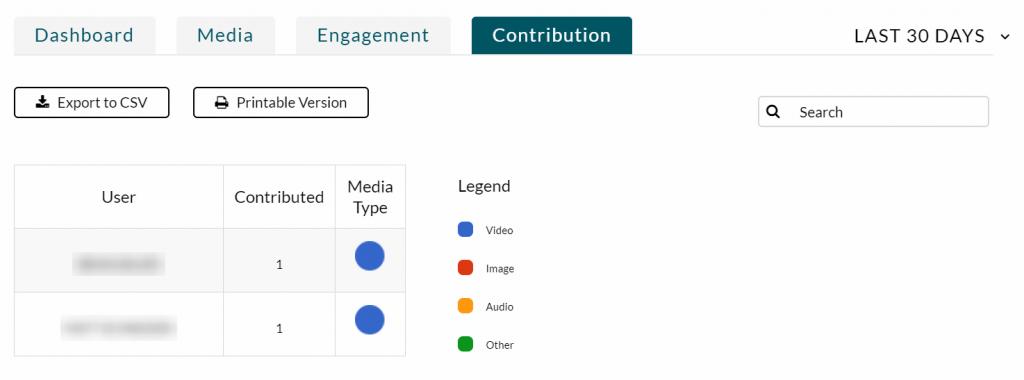 Media Analytics Contribution tab